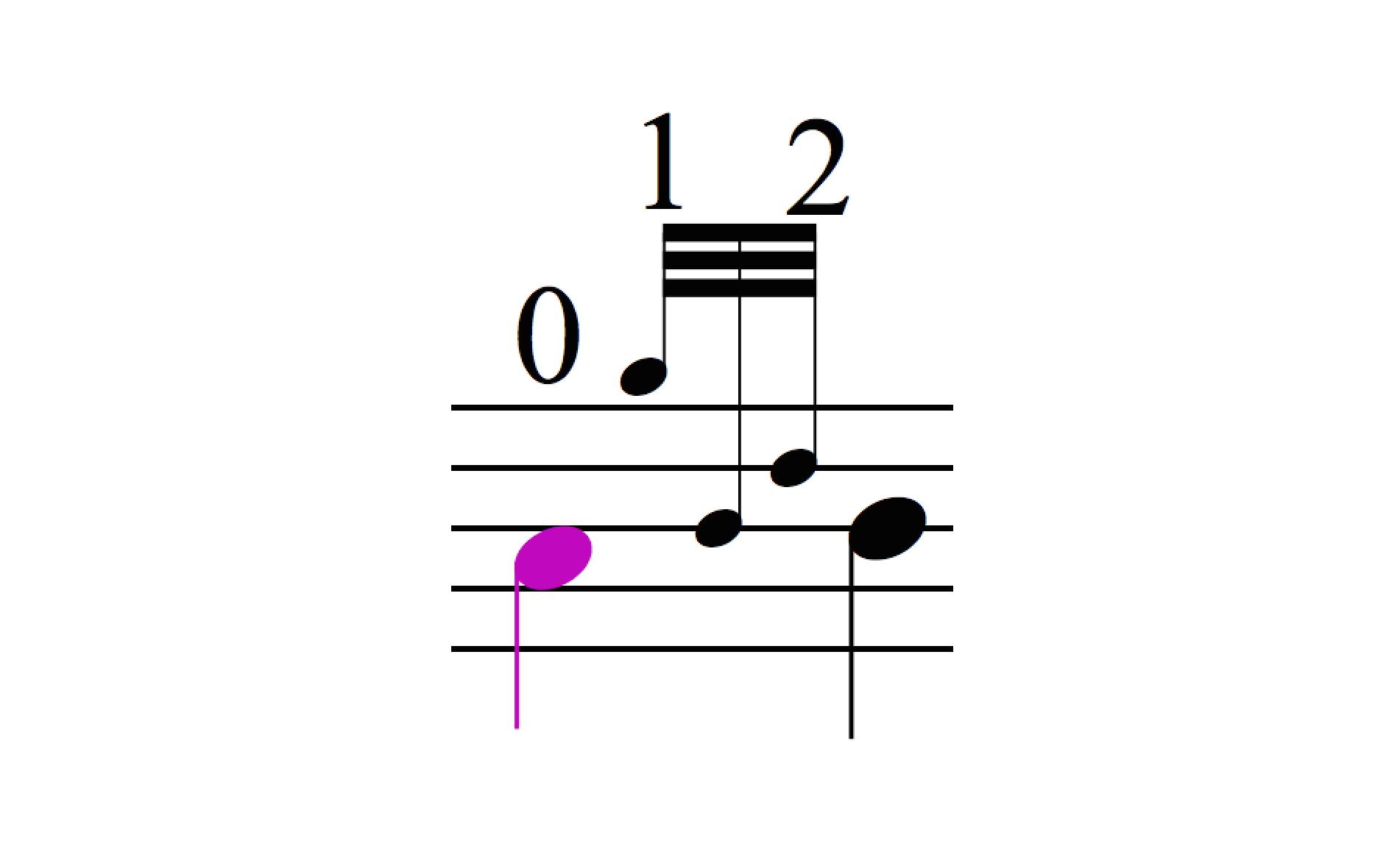 B Doubling