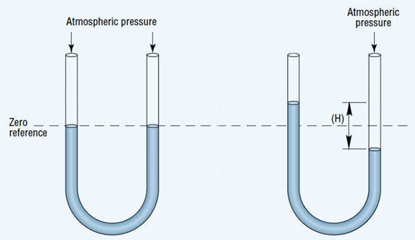 how to build your own water manometer